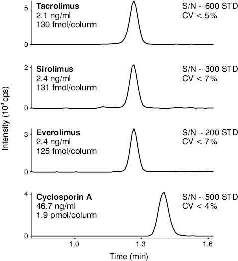 Some important aspects of implementing tandem mass spectrometry