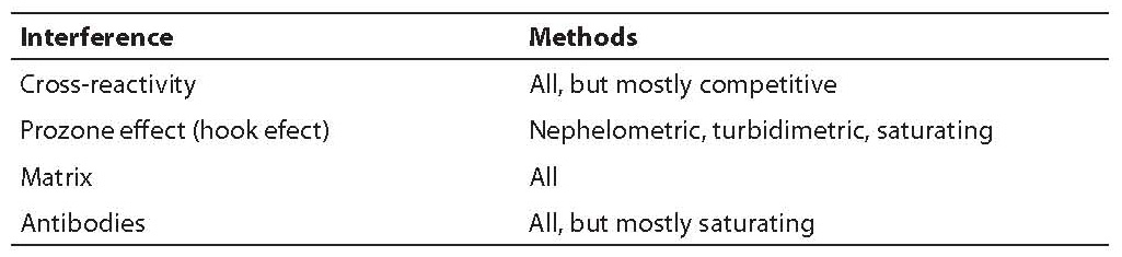 Interferences in quantitative immunochemical methods