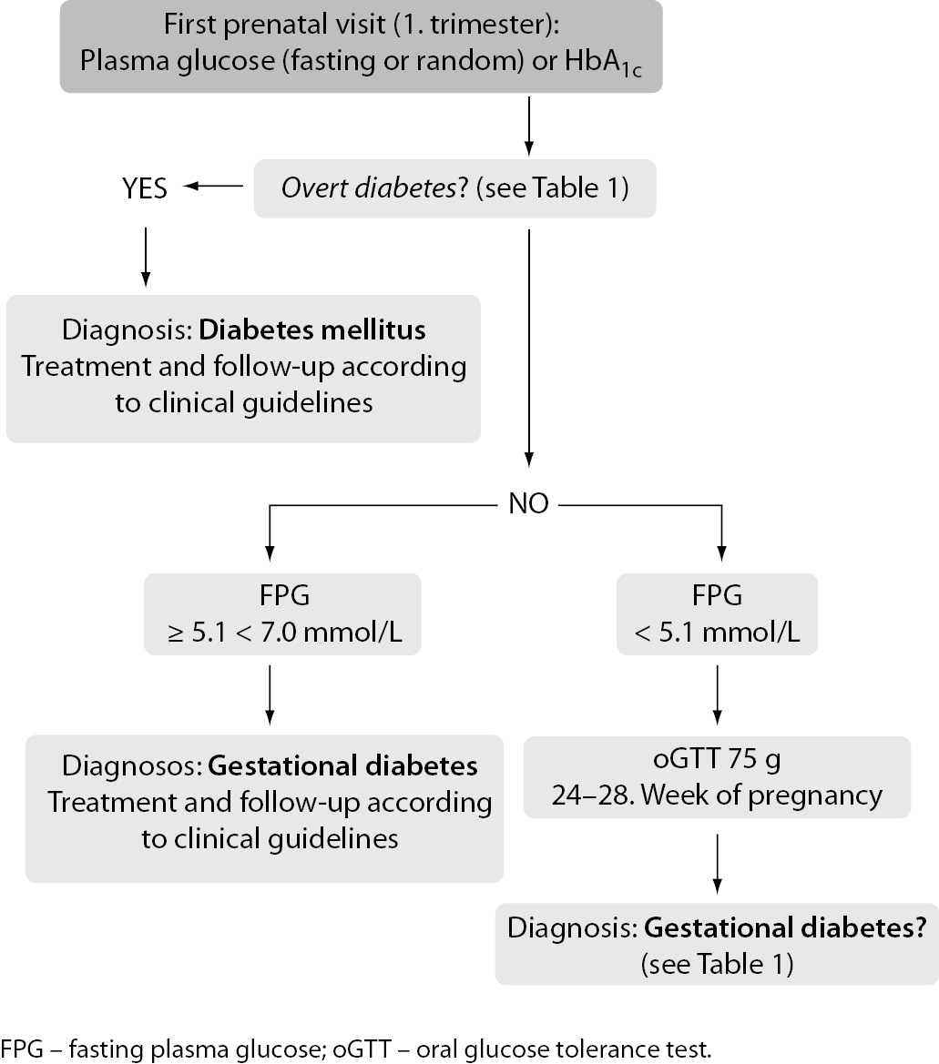 redefinition of gestational diabetes mellitus: implications for