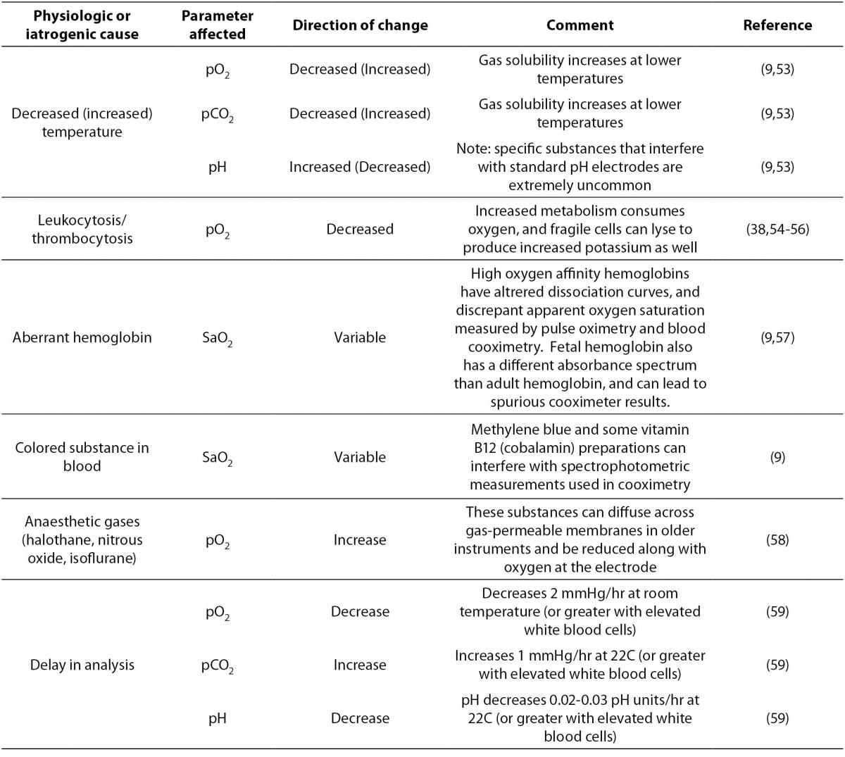 Preanalytical Considerations In Blood Gas Analysis Biochemia Medica