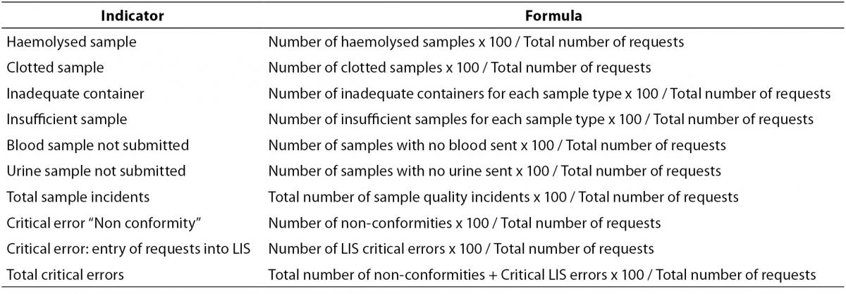 Pre Analytical Errors Management In The Clinical Laboratory A Five