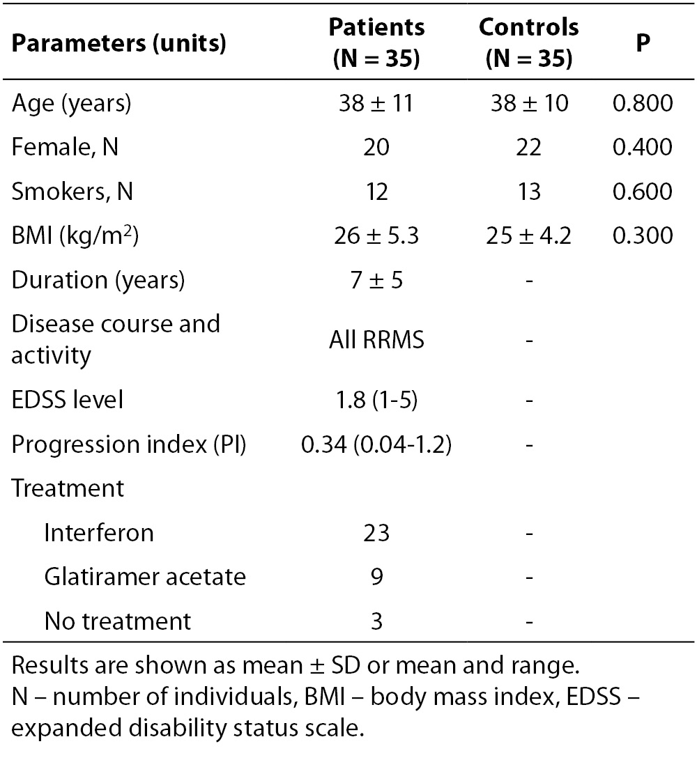 Ischemia Modified Albumin Is An Indicator Of Oxidative Stress In Tas Mumer Gaul 3 Table 1 Demographic And Clinical Data Patients With Ms Controls The Two Groups Were Quite Identical Age Gender Bmi Number Smokers