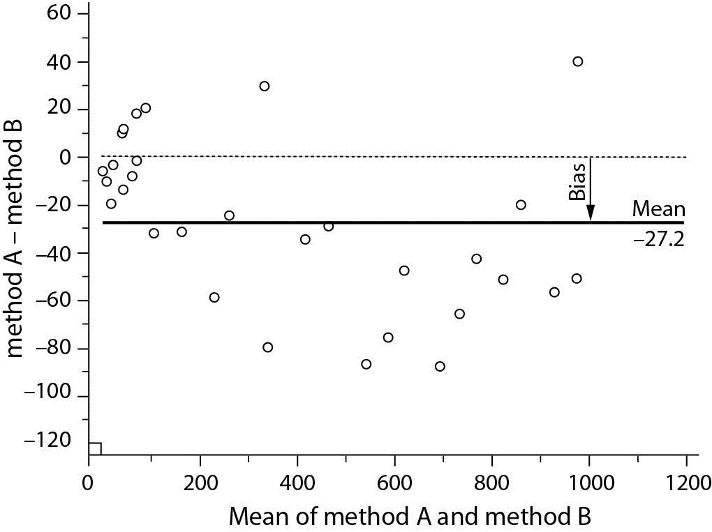 Understanding Bland Altman analysis - Biochemia Medica