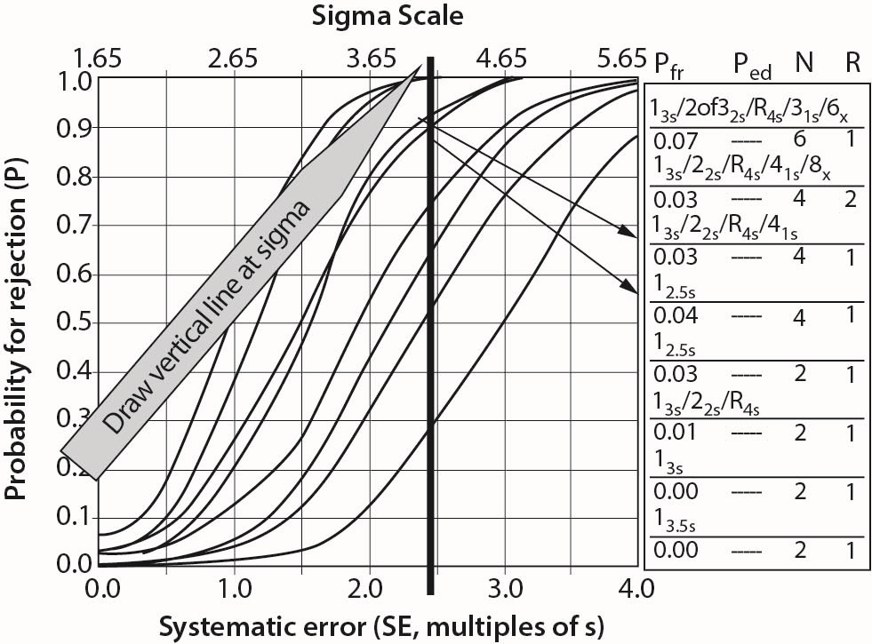 Mistaken assumptions drive new Six Sigma model off the road