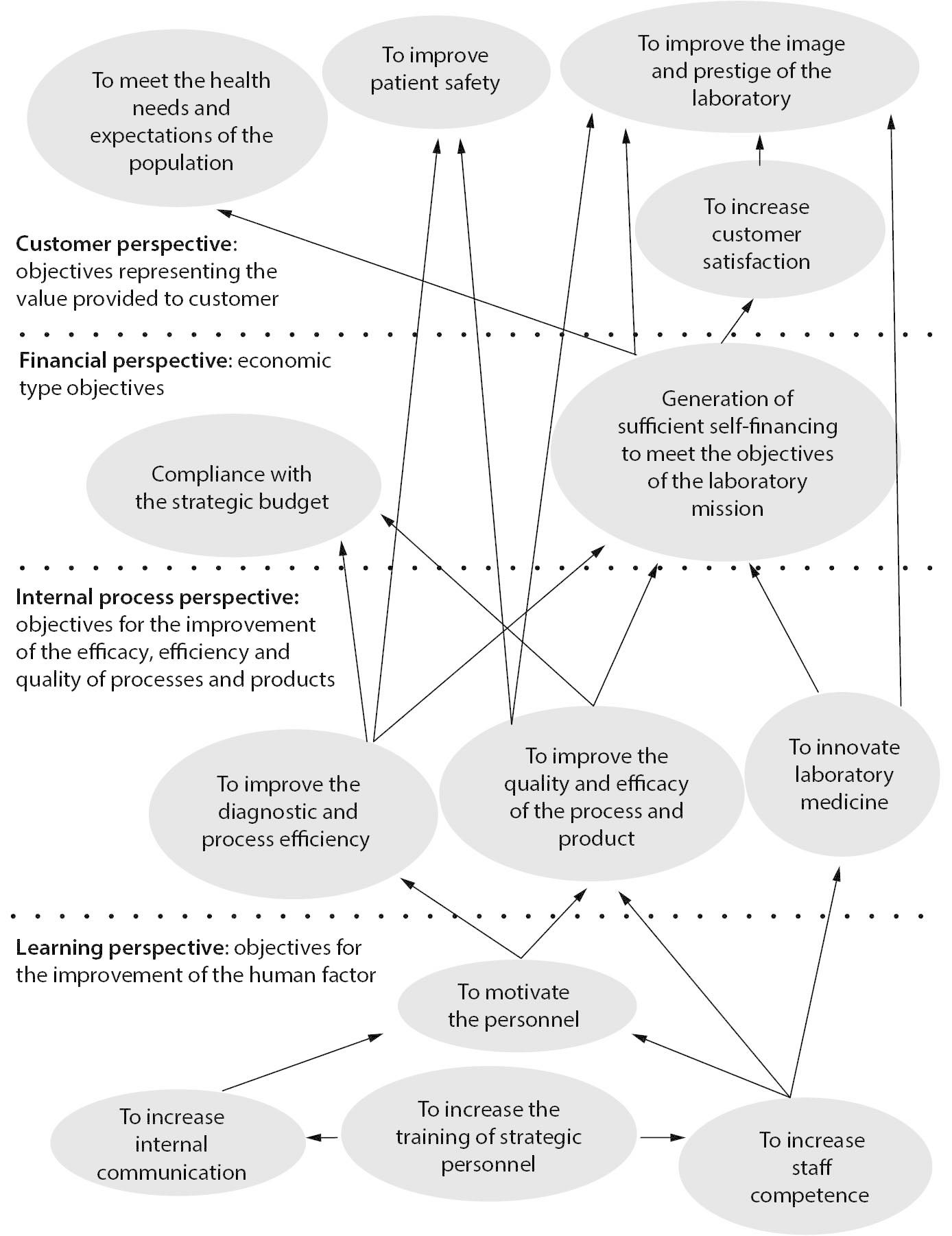 A balanced scorecard for assessing a strategic plan in a